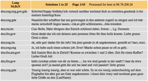 Abbildung 2: Die Sprache(n) jeder SMS wurden händisch ausgezeichnet (Kürzel: ara – Arabisch, deu – Deutsch, eng – Englisch, fra – Französisch, gda – weder Standarddeutsch noch Schweizerdeutsch, gsw – Schweizerdeutsch, ita - Italienisch)