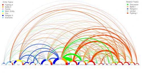 Abbildung 4: Eine durchgeführte Netzwerkanalyse des Mahabharata anhand der auftretenden Personen.