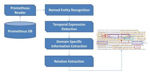 Workflow zur Verarbeitung der Metadaten