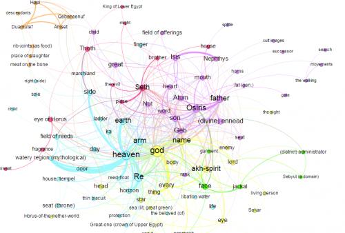 Abbildung 1: semantisch-soziale Netzwerkanalyse alt-ägyptischer Texte mit dem Gott Horus im Mittelpunkt