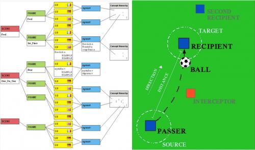 Abb. 3: Beispielhafte Darstellung einer Datenstruktur (links) sowie bildhafte Repräsentation einer Pass-Szene (rechts), dargestellt im Fußballwörterbuch Kicktionary.